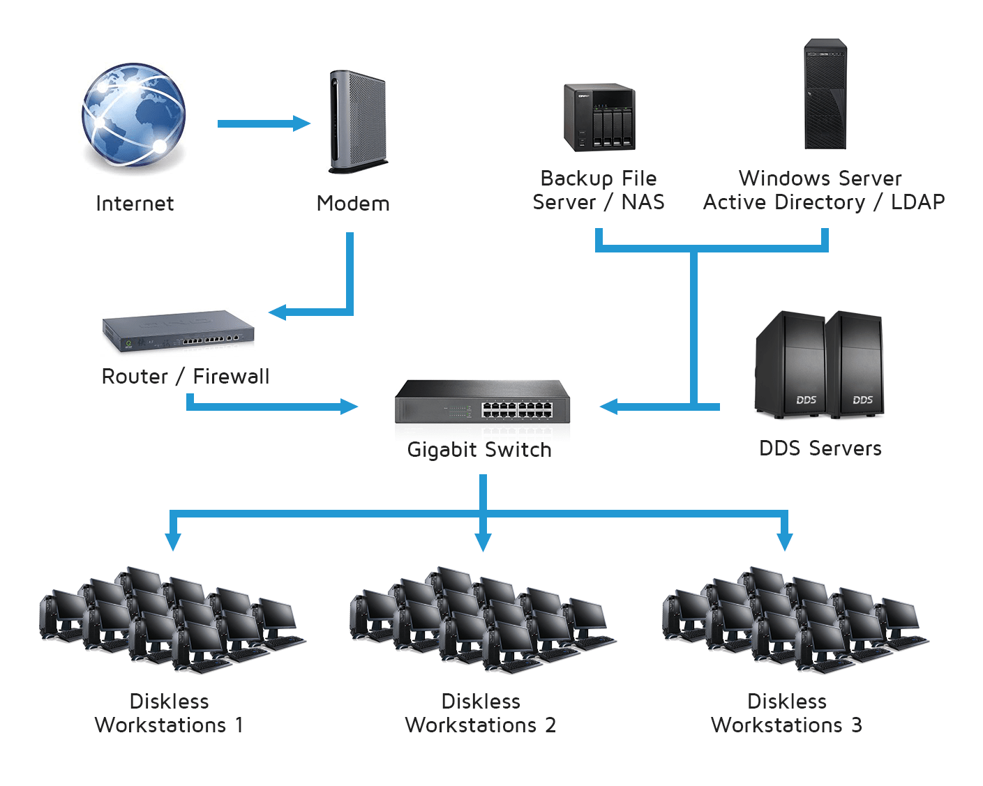 MichaelSoft-DDS-Diskless-System-Solution
