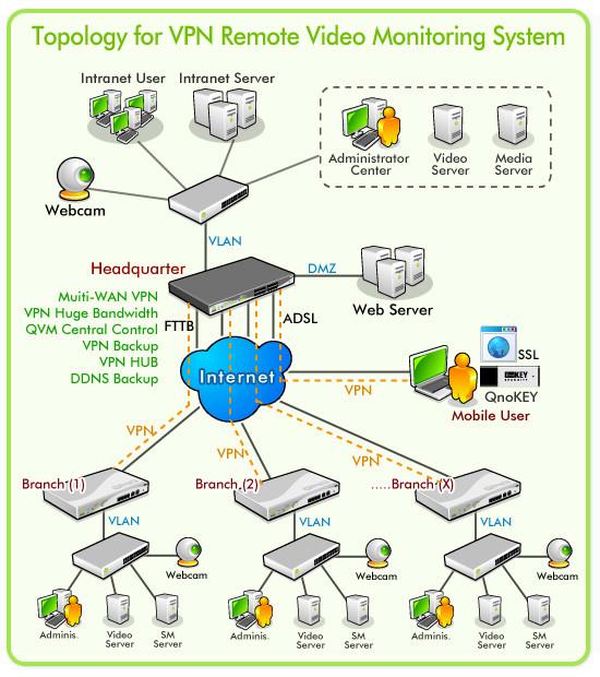QNO Router