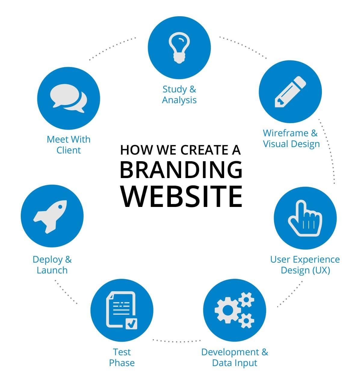 MichaelSoft - Reponsive Web Design