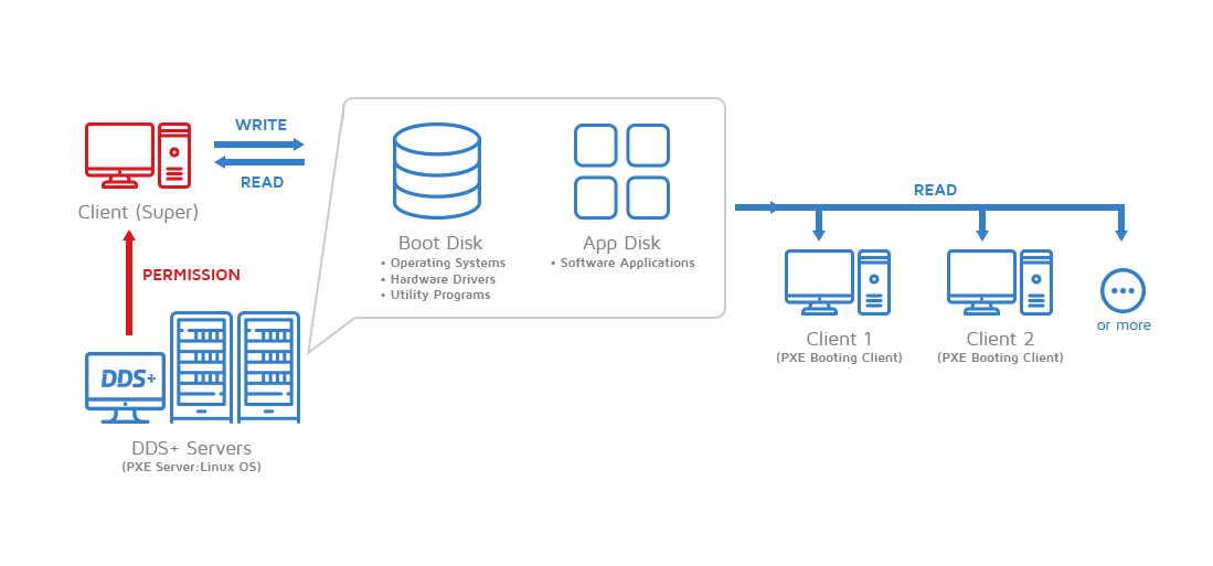 michaelsoft-dds-plus-diskless-system-network-topology-clients