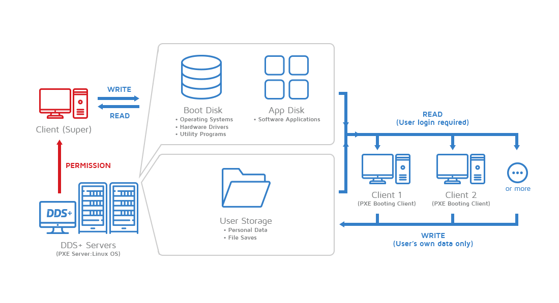 michaelsoft-dds-plus-diskless-system-network-topology-clients-with-user-login