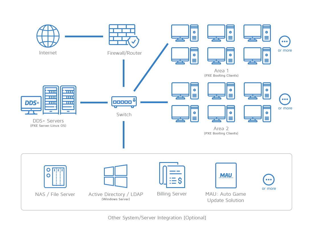 michaelsoft-dds-plus-diskless-system-network-topology