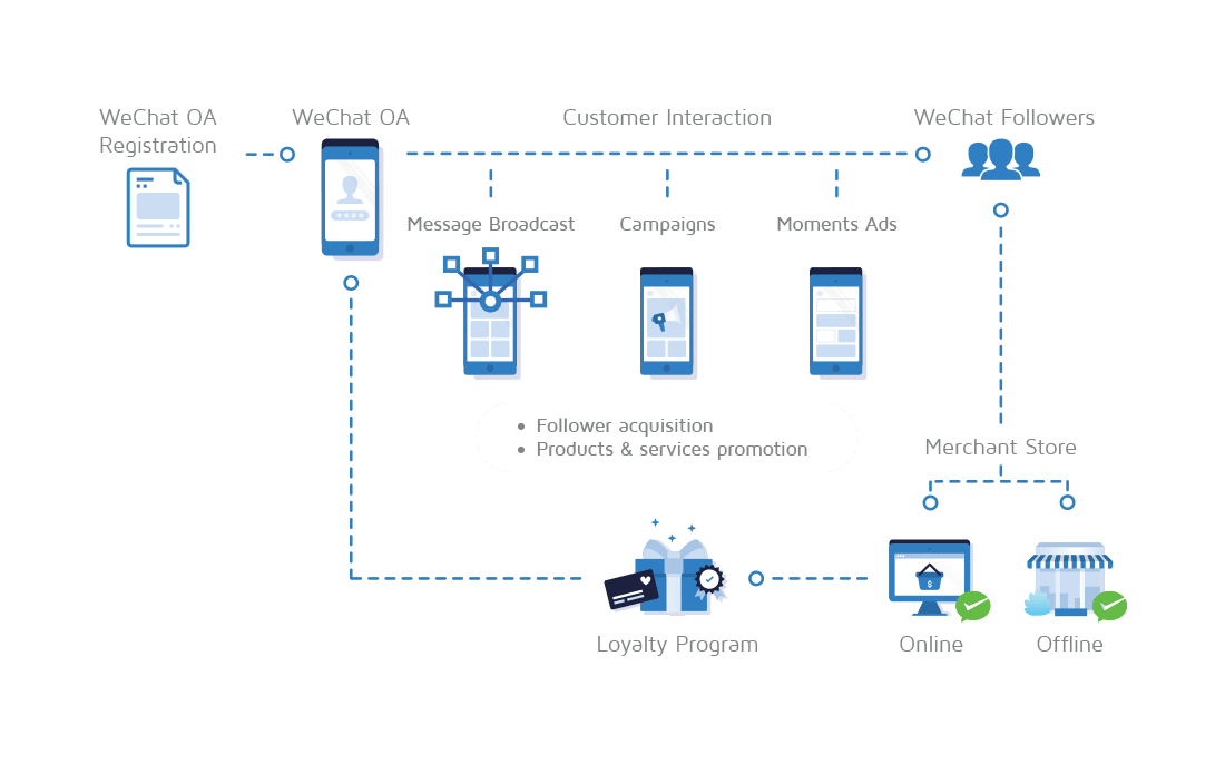michaelsoft-WeChat-O2O-Ecosystem