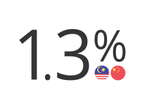 michaelsoft-wechat-pay-rate-malaysia