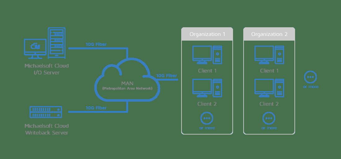 michaelsoft-cloud-metropolitan-area-network-man-cloud-disk-system-network-topology-1