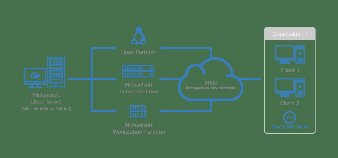 michaelsoft-cloud-metropolitan-area-network-man-cloud-disk-system-network-topology-2