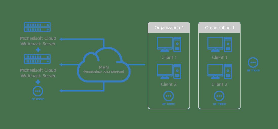 michaelsoft-cloud-metropolitan-area-network-man-cloud-disk-system-network-topology-3