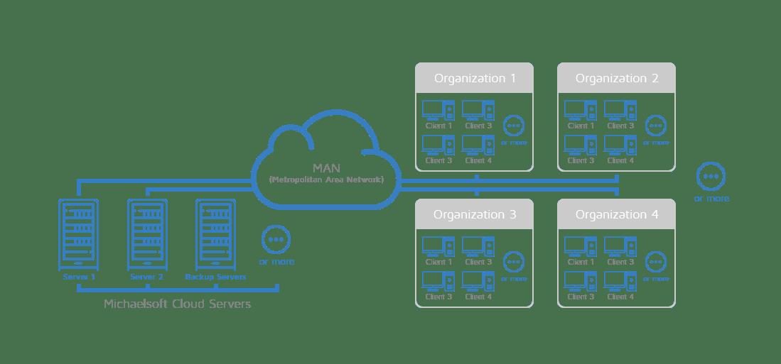 michaelsoft-cloud-metropolitan-area-network-man-cloud-disk-system-network-topology-5