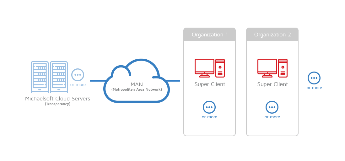 michaelsoft-cloud-metropolitan-area-network-man-cloud-disk-system-network-topology-6