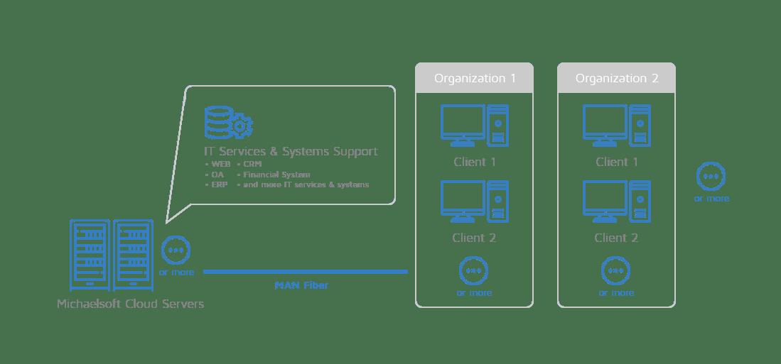 michaelsoft-cloud-metropolitan-area-network-man-cloud-disk-system-network-topology-7