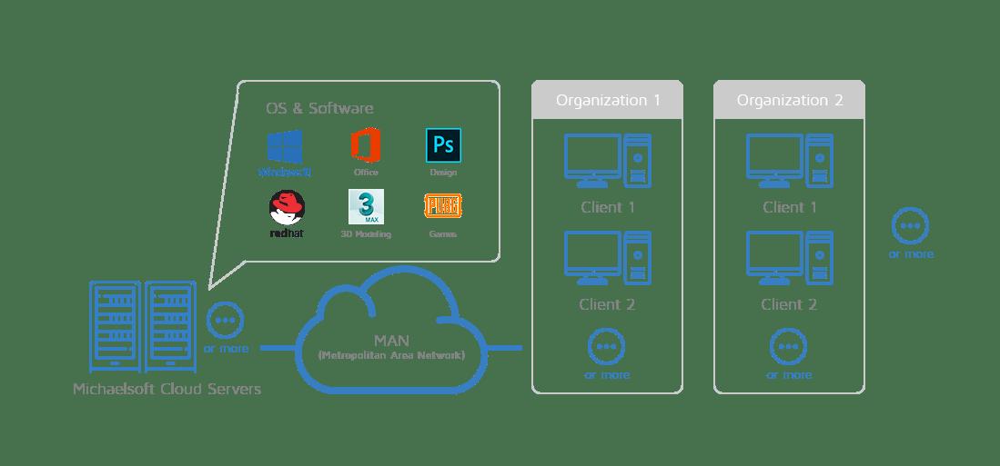 michaelsoft-cloud-metropolitan-area-network-man-cloud-disk-system-network-topology-8